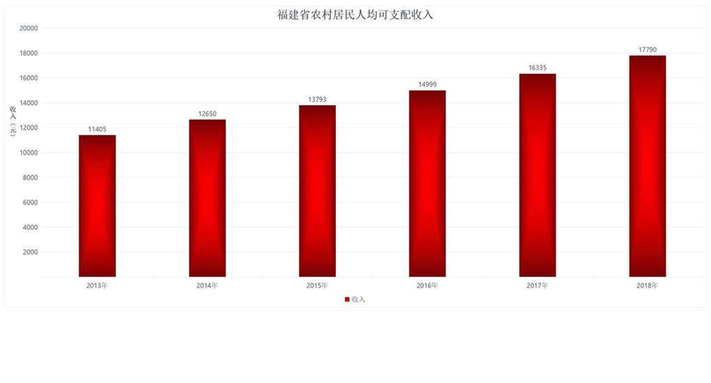 福建省農村居民人均可支配收入。