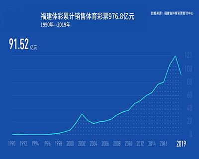 1990年—2019年福建體彩銷售額增長多少?