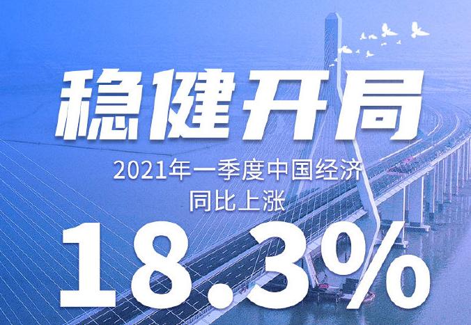 權威快報丨18.3%!一季度中國經濟穩健開局