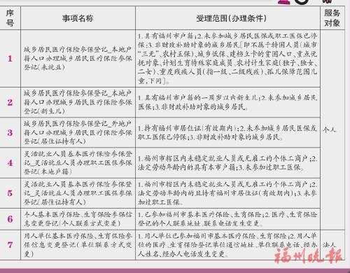 """榕7項醫保業務在全省率先""""秒批"""""""